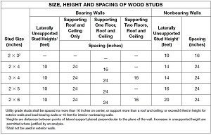 stud spacing chart